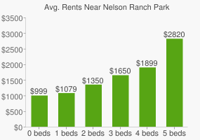 Graph of average rent prices for Nelson Ranch Park