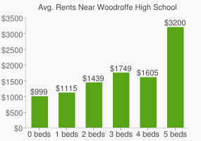 Graph of average rent prices for Woodroffe High School