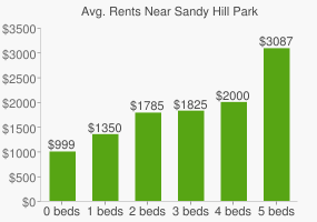 Graph of average rent prices for Sandy Hill Park
