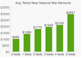 Graph of average rent prices for National War Memorial