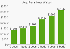 Graph of average rent prices for Waldorf