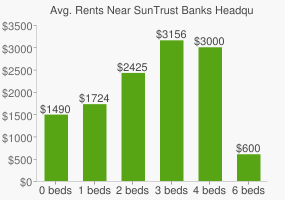 Graph of average rent prices for SunTrust Banks Headquarters