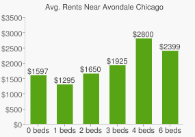 Graph of average rent prices for Avondale Chicago