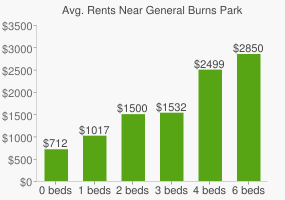 Graph of average rent prices for General Burns Park