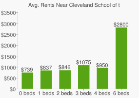Graph of average rent prices for Cleveland School of the Arts High School