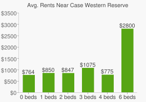 Graph of average rent prices for Case Western Reserve University