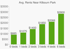 Graph of average rent prices for Kilbourn Park