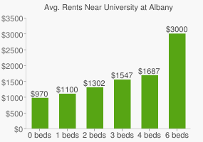 Graph of average rent prices for University at Albany - SUNY