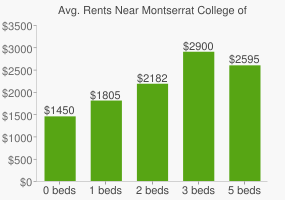 Graph of average rent prices for Montserrat College of Art