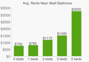 Graph of average rent prices for Abell Baltimore