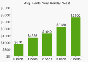 Graph of average rent prices for Kendall West