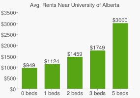 Graph of average rent prices for University of Alberta