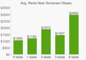 Graph of average rent prices for Somerset Ottawa