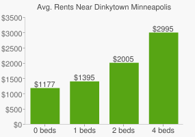Graph of average rent prices for Dinkytown Minneapolis