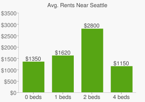 Graph of average rent prices for Seattle