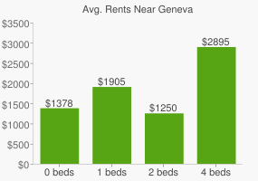 Graph of average rent prices for Geneva