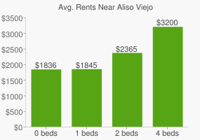 Graph of average rent prices for Aliso Viejo