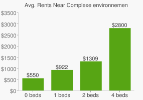 Graph of average rent prices for Complexe environnemental de Saint-Michel