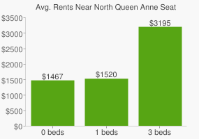Graph of average rent prices for North Queen Anne Seattle