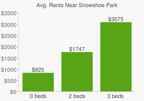 Graph of average rent prices for Snowshoe Park