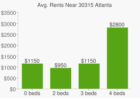 Graph of average rent prices for 30315 Atlanta