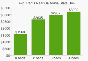 Graph of average rent prices for California State University - Dominguez Hills