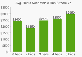 Graph of average rent prices for Middle Run Stream Valley Park