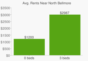 Graph of average rent prices for North Bellmore