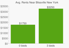 Graph of average rent prices for Blissville New York