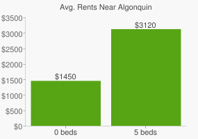Graph of average rent prices for Algonquin