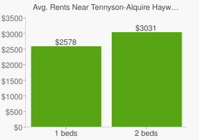 Graph of average rent prices for Tennyson-Alquire Hayward