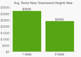 Graph of average rent prices for Greenwood Heights New York
