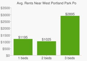 Graph of average rent prices for West Portland Park Portland