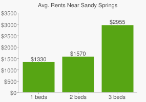 Graph of average rent prices for Sandy Springs