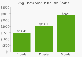 Graph of average rent prices for Haller Lake Seattle