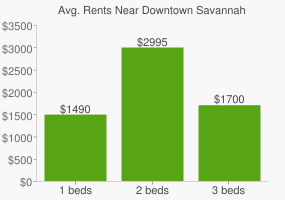 Graph of average rent prices for Downtown Savannah