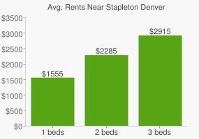 Graph of average rent prices for Stapleton Denver