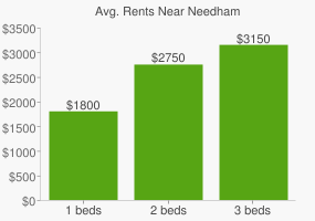 Graph of average rent prices for Needham
