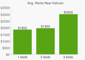 Graph of average rent prices for Kahului