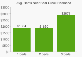 Graph of average rent prices for Bear Creek Redmond