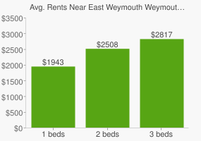Graph of average rent prices for East Weymouth Weymouth Town