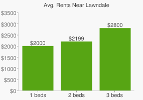 Graph of average rent prices for Lawndale