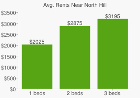 Graph of average rent prices for North Hill