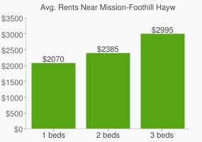 Graph of average rent prices for Mission-Foothill Hayward