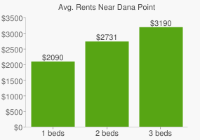 Graph of average rent prices for Dana Point