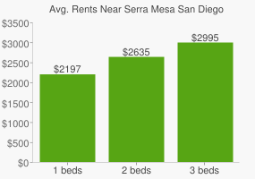 Graph of average rent prices for Serra Mesa San Diego