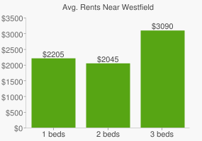 Graph of average rent prices for Westfield