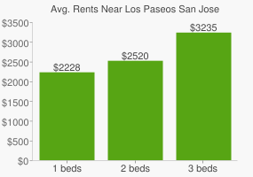 Graph of average rent prices for Los Paseos San Jose