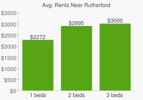 Graph of average rent prices for Rutherford