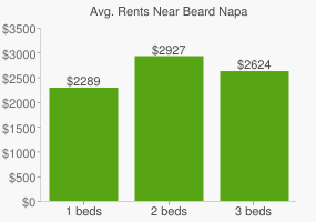 Graph of average rent prices for Beard Napa